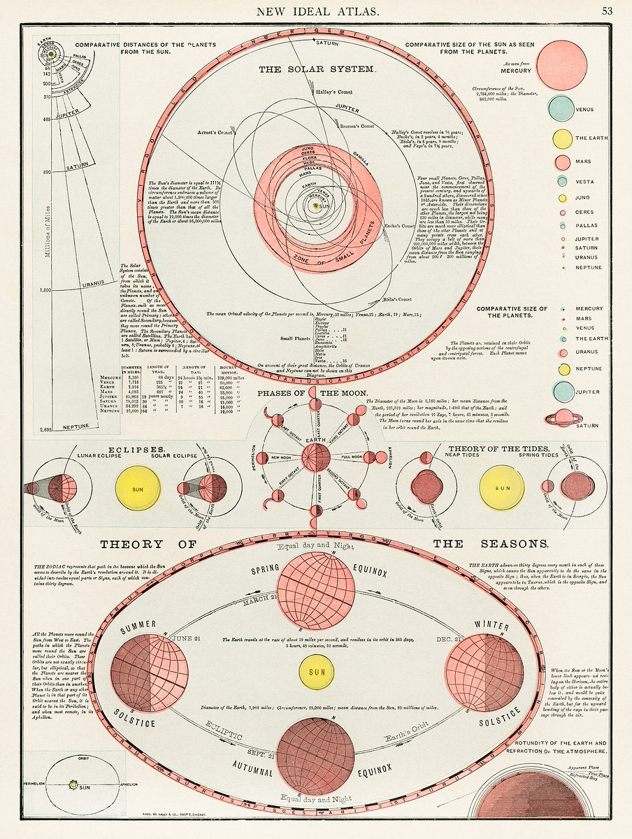 New Ideal Atlas, printed in 1909, an antique celestial astronomical chart of the phases of the moon, theory of seasons and…