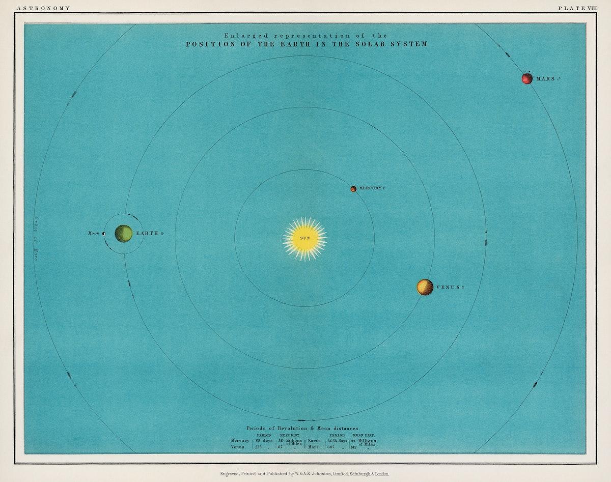 A colorful solar system chart from the Twentieth Century Atlas of Popular Astronomy (1908), by Thomas Heath BA (1861-1940).…